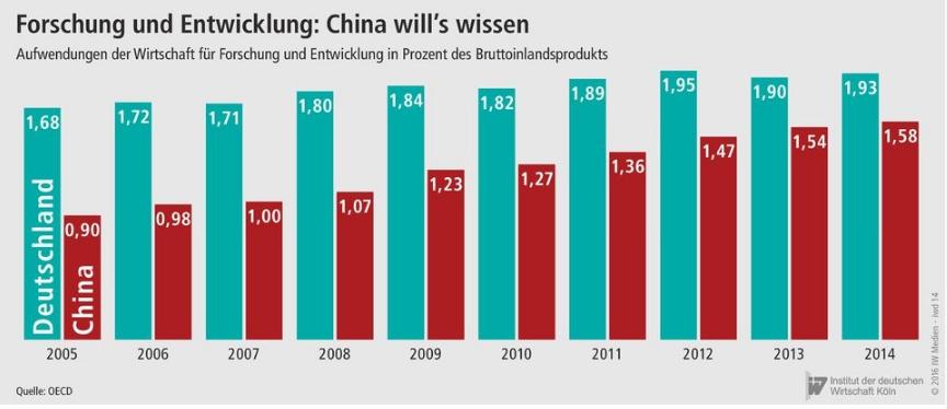 Chinesische Unternehmen investieren inPatente